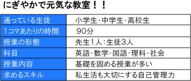 明光義塾北花田教室の特徴